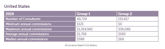 united states income disclosure chart
