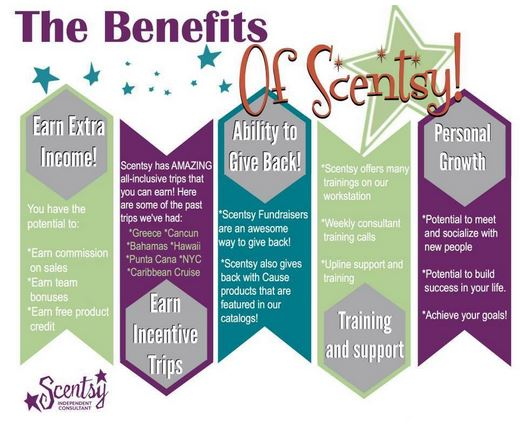 Scentsy Consultant Incentives Earn With Scentsy