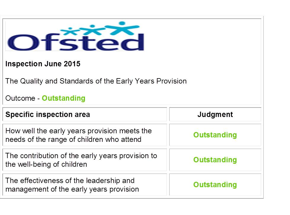 Ofsted Results Table Web Picture