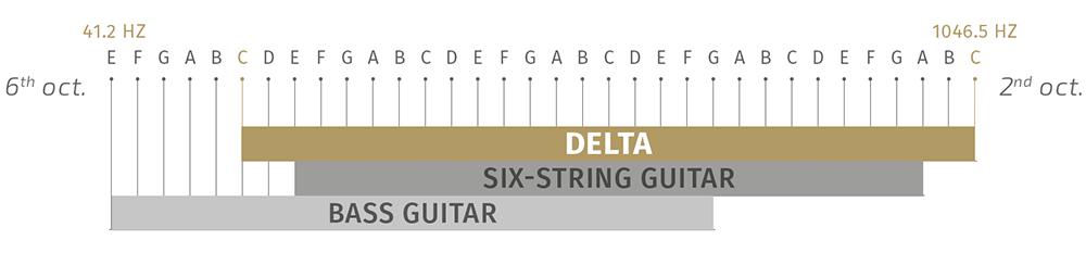 Delta Info