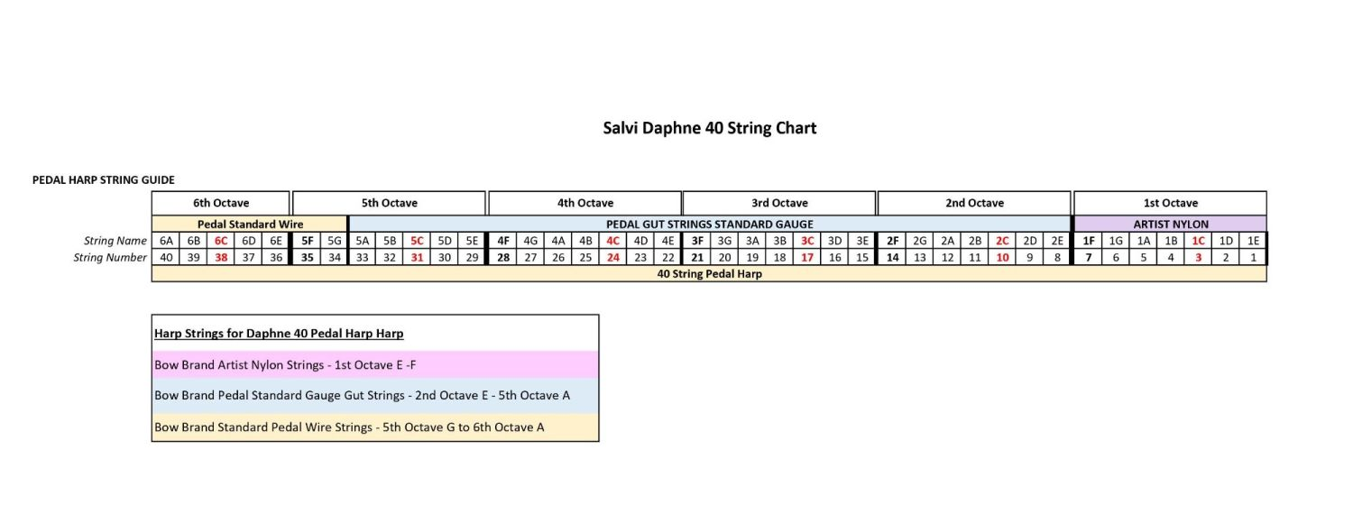 Daphne 40 String Guide