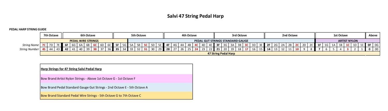 String Chart - 47 String Pedal Harp