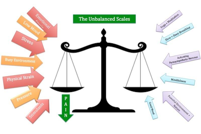 the Unbalanced Scales