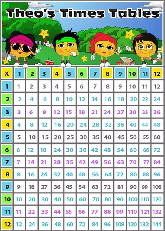 Times table grid revision shop for Revision multiplication