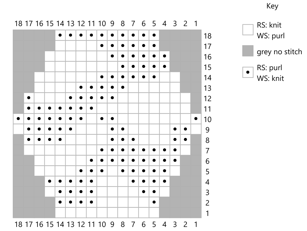 Knitting Chart showing placement of hill pattern in knit and purl stitches in hex shape with key