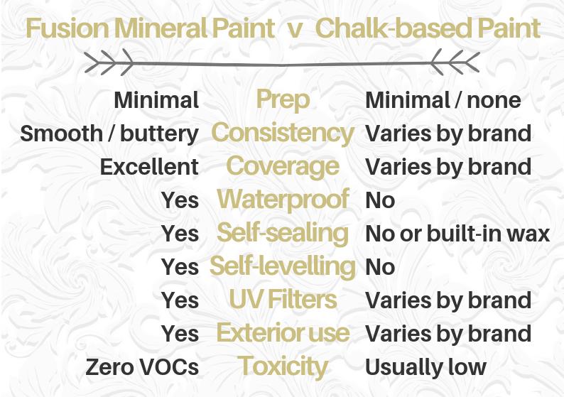 Fusion v chalk paint