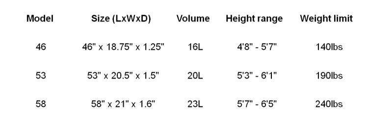 Ahi sizes