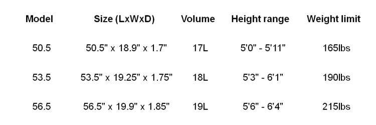 Race sizes
