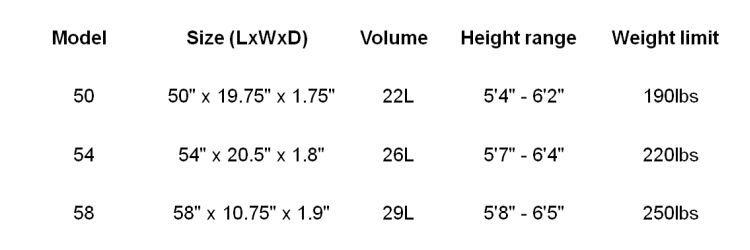 Rio sizes