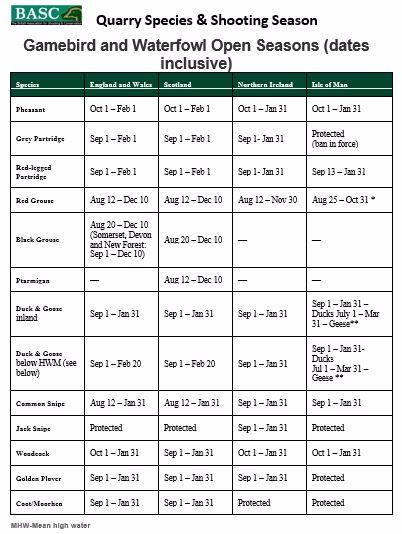 Shooting dates