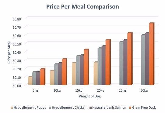 Price per Meal Comparison Chart