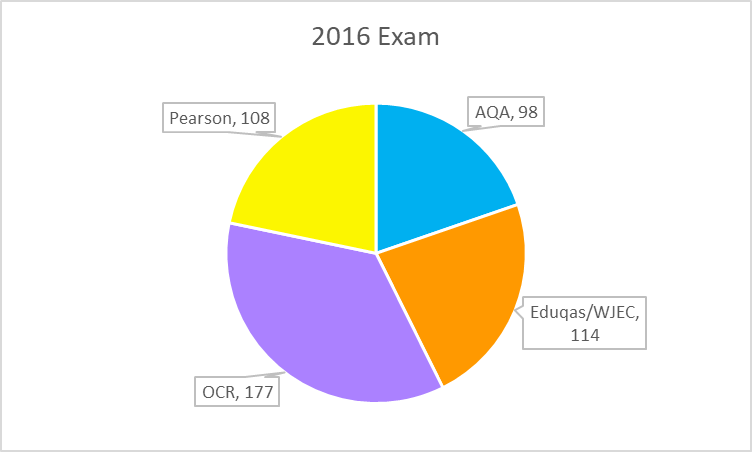 GCSE 2016 exam pie chart
