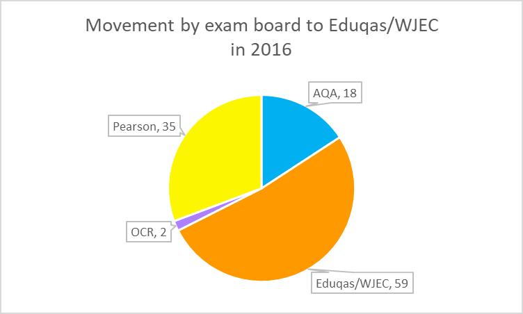 GCSE Eduqas