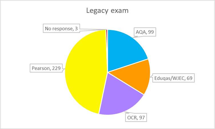GCSE legacy exam pie chart