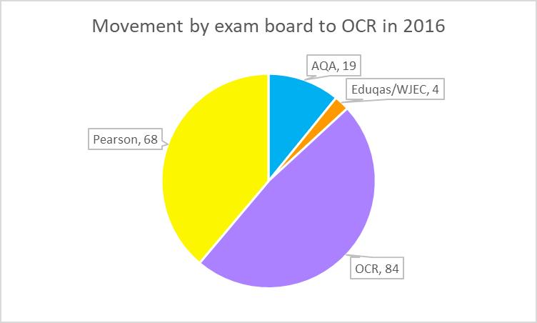 GCSE OCR