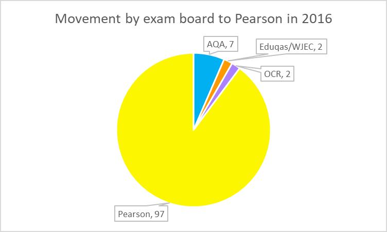 GCSE Pearson