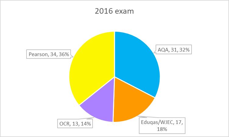 AL 2016 exam