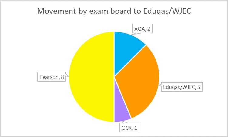 AL Eduqas