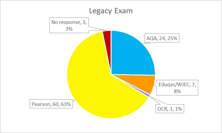 AL legacy exam