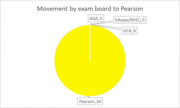 AL Pearson