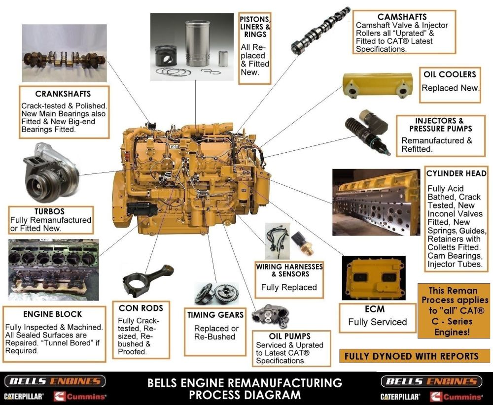 Bells Engines CAT Reman Process Diagram