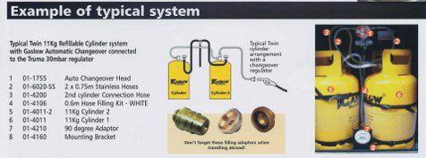 Gas cylinder systen