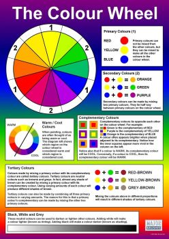 The Colour Wheel Poster - 594 x 841mm - Each