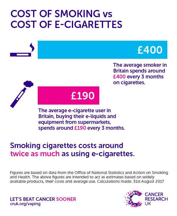 Cost of smoking v e-cigs