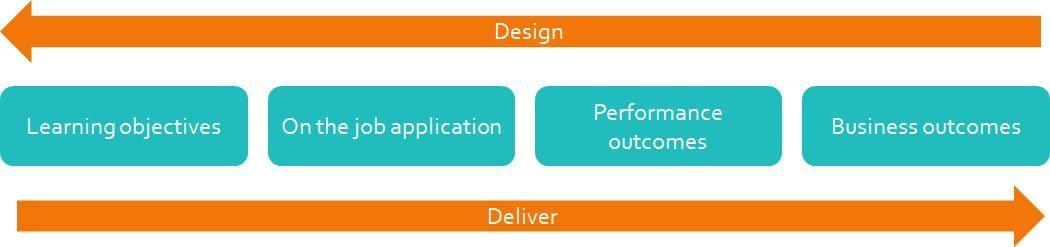 Brinkerhoff High performance learning journeys