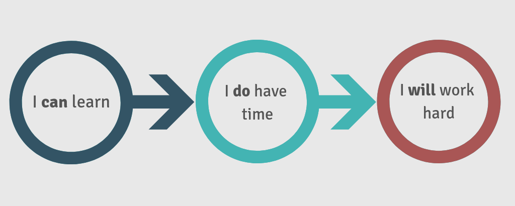 Why? infographic - I can learn, I do have time, I will work hard