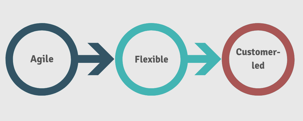 When? infographic: Agile, flexible, customer-led