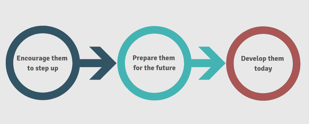 Infographic: encourage them to step up, prepare them for the future, develop them today