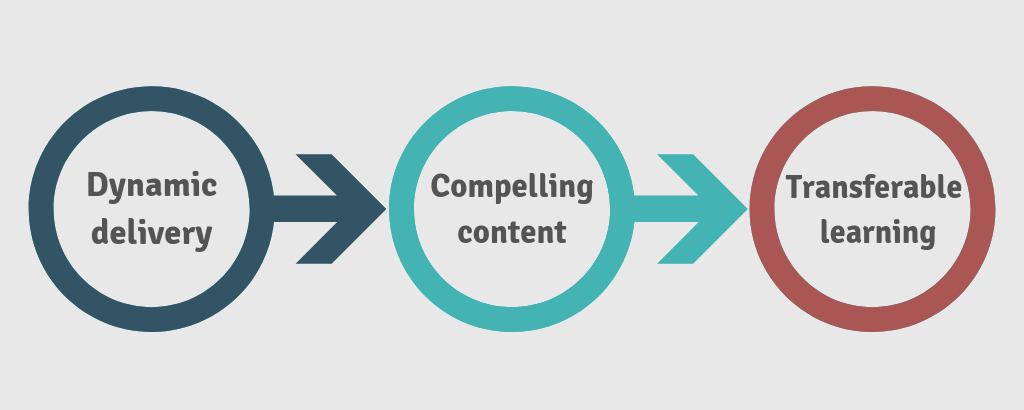 Main course infographic: dynamic delivery, compelling content, transferable learning