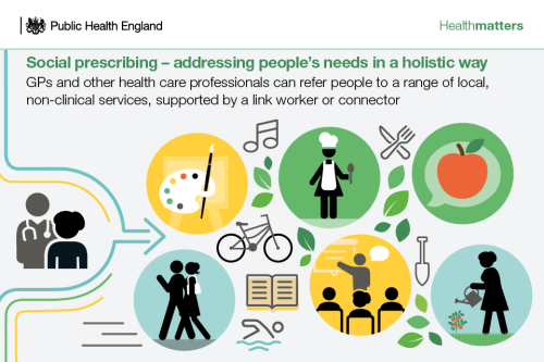 Social_prescribing_addressing_peoples_needs_in_a_holistic_way