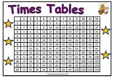 Times Table Grid Poster