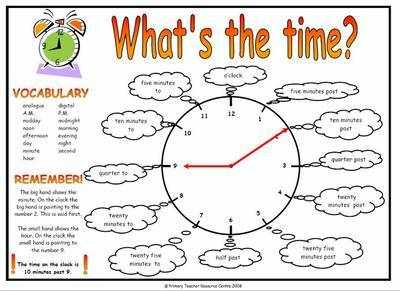 Telling The Time Resource Mat