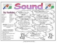 Sound Science Fact Mat