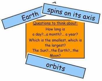 Earth, Sun and Moon Display
