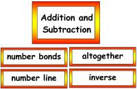 Maths Vocabulary - Addition and Subtraction Vocabulary Cards
