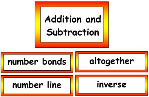 Maths Vocabulary - Additiona and Subtraction Vocabulary Cards