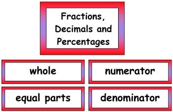 Maths Vocabulary - Fraction, Decimals and Percentages Vocabulary Cards