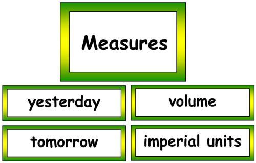 Maths Vocabulary - Measures Vocabulary Cards
