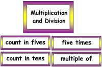 Maths Vocabulary - Multiplication and Division Vocabulary Cards