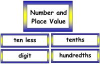 Maths Vocabulary - Number and Place Value Vocabulary Cards