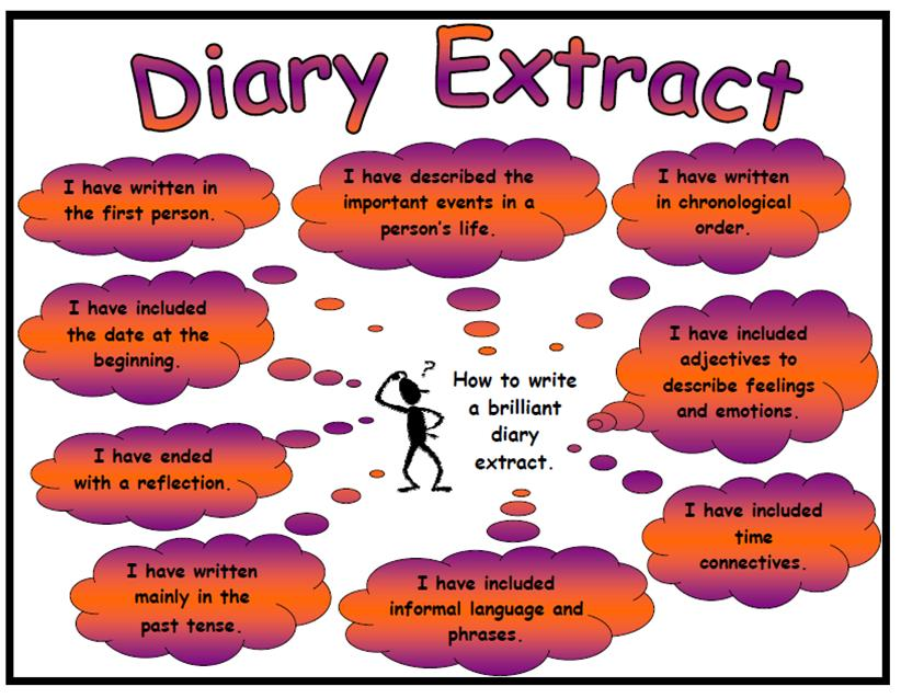 how the use of the diary This article addresses the use of a diary for data collection although diaries have traditionally been used in social science and health research, their use in nursing research is more recent the article begins with a brief discussion of the rationale for using the diary to gather data in a study of personal and professional care giving.