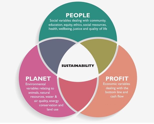 Sustainabilty diagram