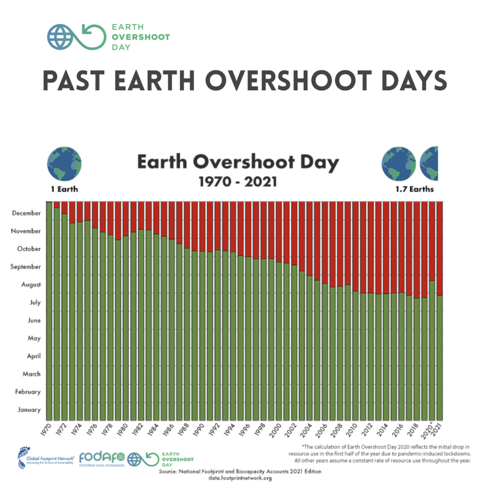 Past Earth overshoot days 2021