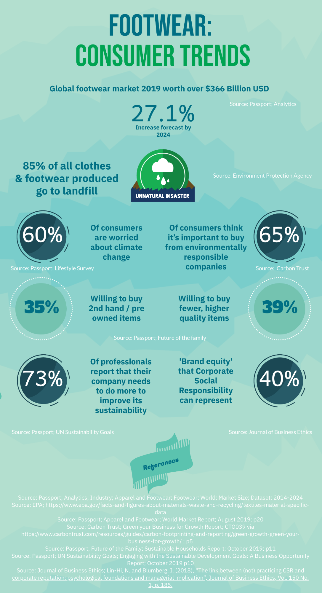 An infographic on consumer trends with the Footwear industry created by the author of this article, Emma Shukie