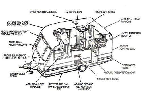 Mobile Caravan Servicing