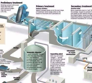 Sewage Treatment Diagram